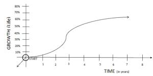 life growth timeline b